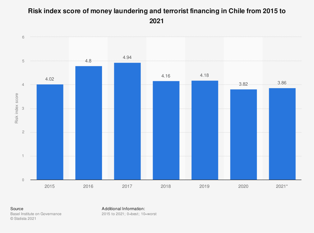 Statistic: Risk index score of money laundering and terrorist financing in Chile from 2015 to 2019 | Statista