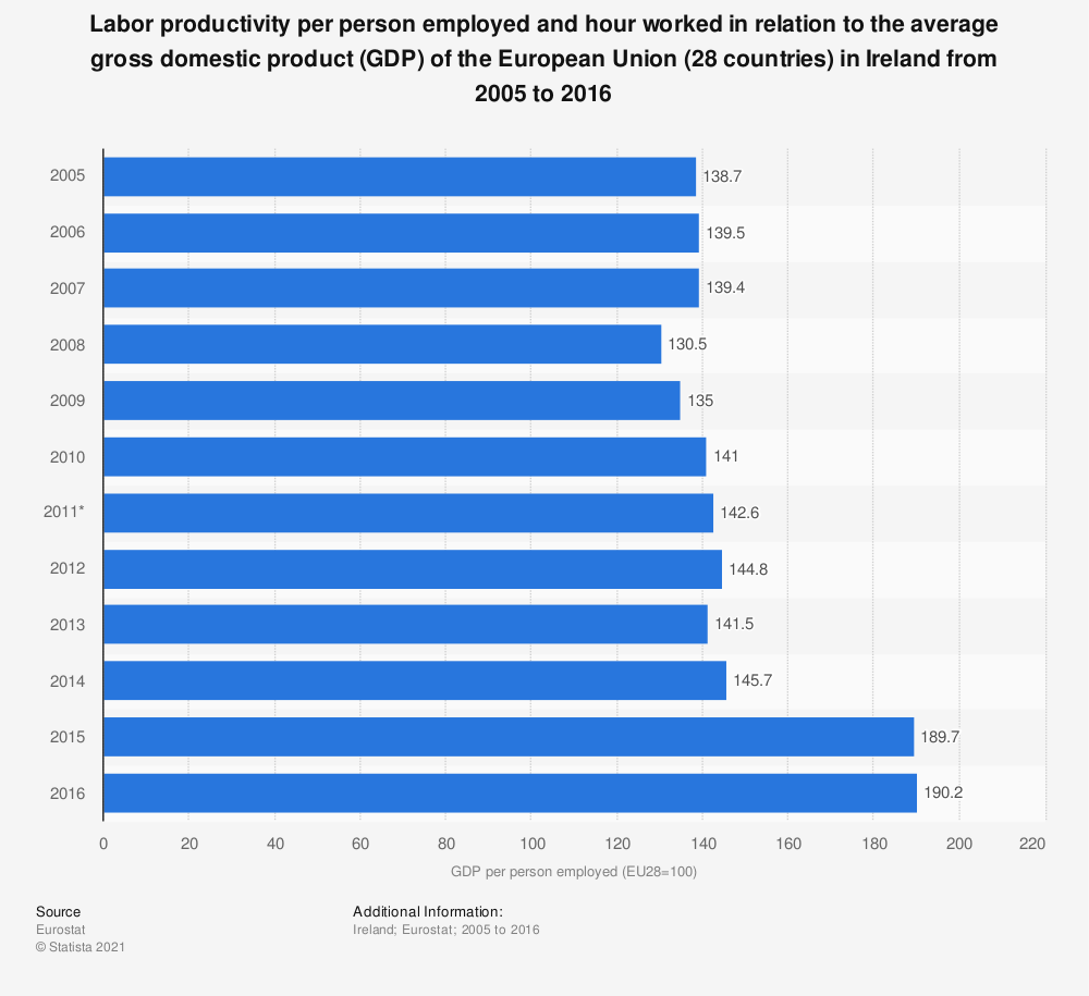 Statistic: Labor productivity per person employed and hour worked in relation to the average gross domestic product (GDP) of the European Union (28 countries) in Ireland from 2005 to 2016 | Statista
