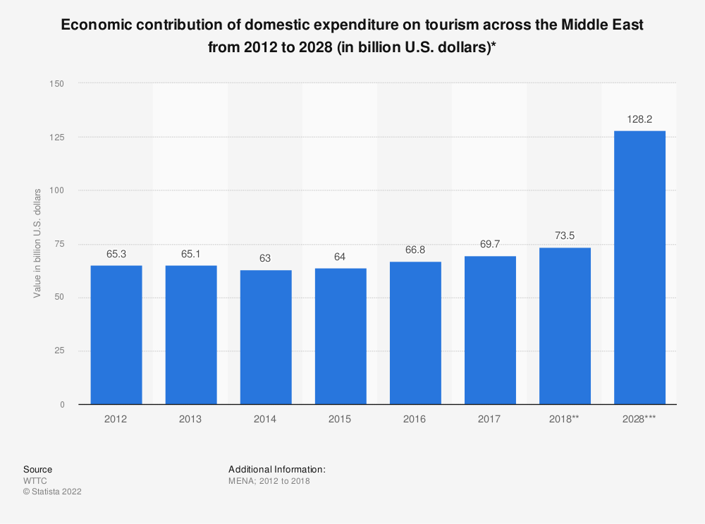 Statistic: Economic contribution of domestic expenditure on tourism across the Middle East from 2012 to 2028 (in billion U.S. dollars)* | Statista