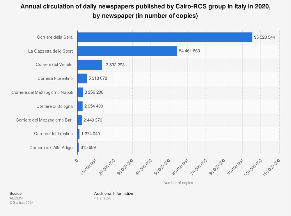Statistic: Annual circulation of daily newspapers published by Cairo-RCS group in Italy in 2018, by newspaper (in number of copies) | Statista