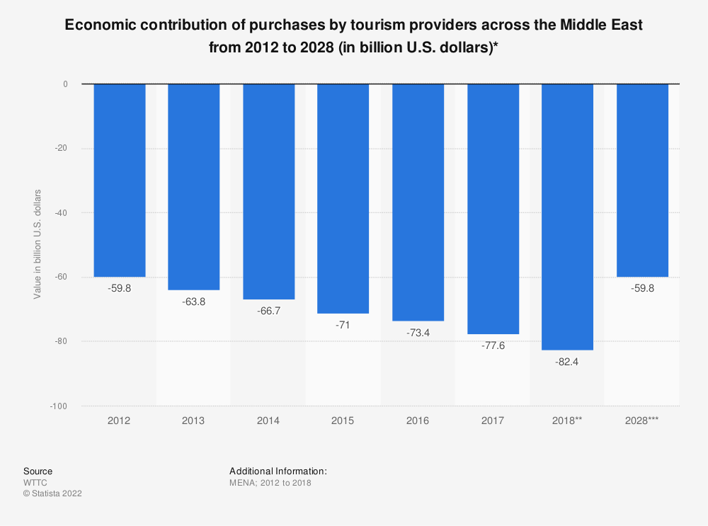 Statistic: Economic contribution of purchases by tourism providers across the Middle East from 2012 to 2028 (in billion U.S. dollars)* | Statista