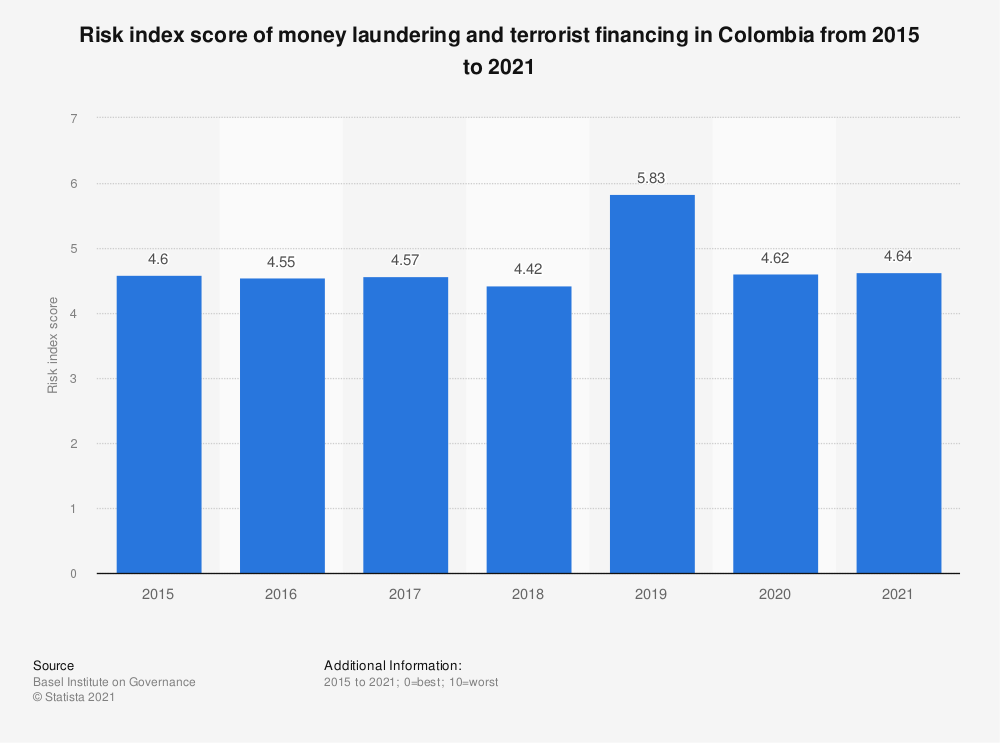 Statistic: Risk index score of money laundering and terrorist financing in Colombia from 2015 to 2018 | Statista
