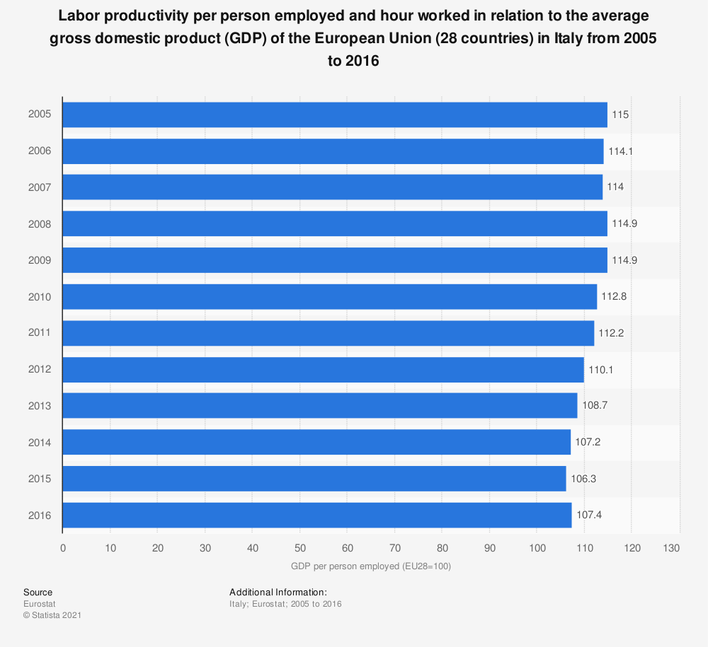 Statistic: Labor productivity per person employed and hour worked in relation to the average gross domestic product (GDP) of the European Union (28 countries) in Italy from 2005 to 2016 | Statista