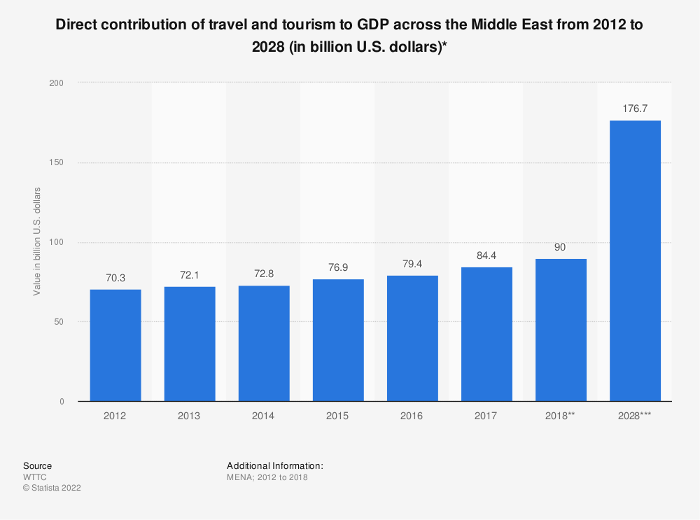 Statistic: Direct contribution of travel and tourism to GDP across the Middle East from 2012 to 2028 (in billion U.S. dollars)* | Statista