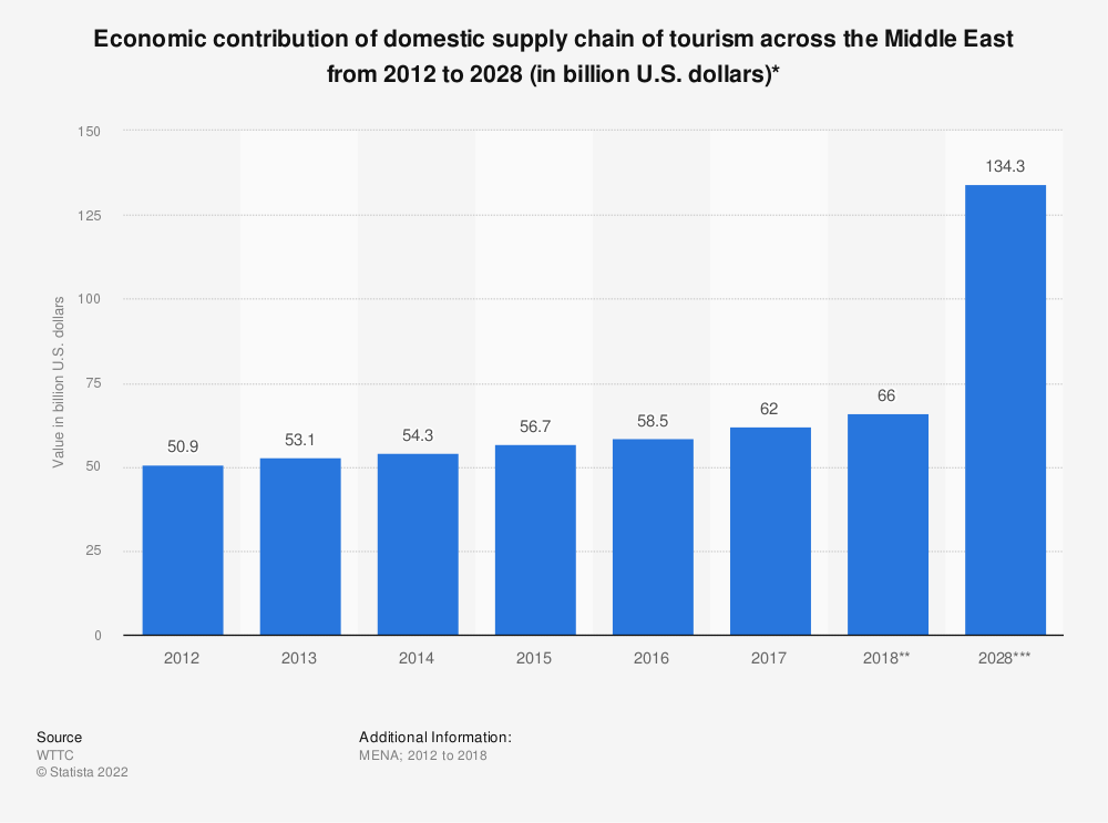 Statistic: Economic contribution of domestic supply chain of tourism across the Middle East from 2012 to 2028 (in billion U.S. dollars)* | Statista