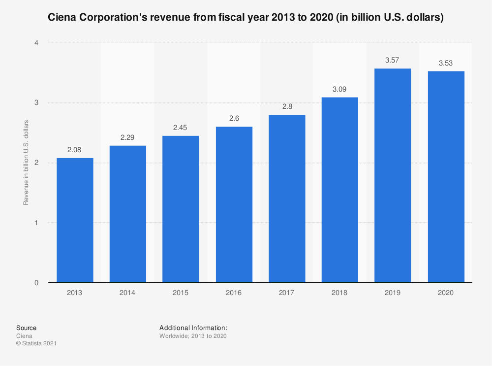 Statistic: Ciena Corporation's revenue from 2013 to 2018 (in billion U.S. dollars) | Statista
