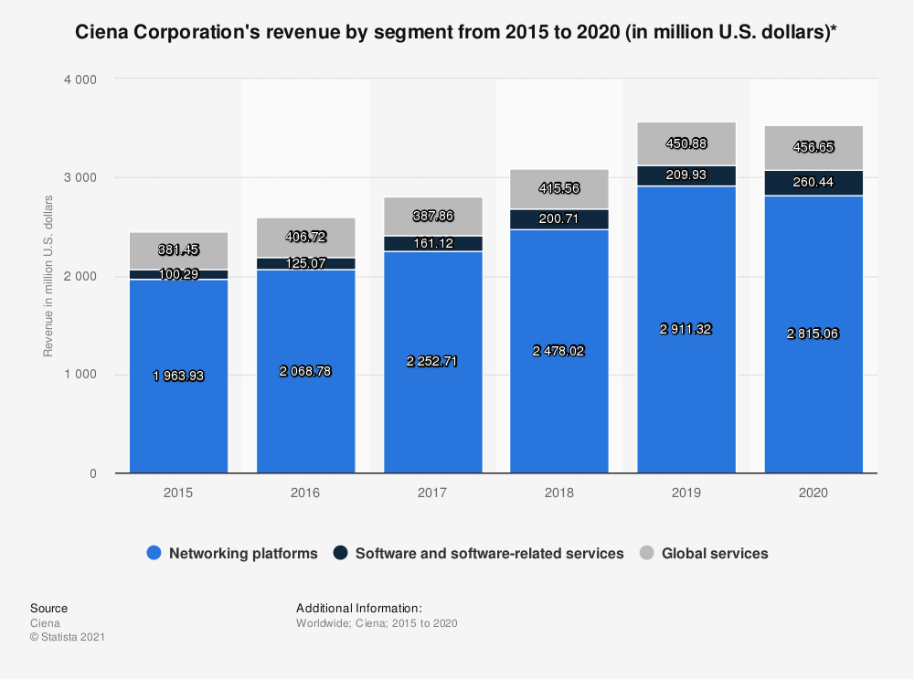 Statistic: Ciena Corporation's revenue by segment from 2015 to 2018 (in million U.S. dollars) | Statista
