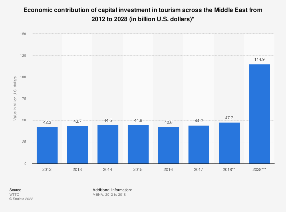 Statistic: Economic contribution of capital investment in tourism across the Middle East from 2012 to 2028 (in billion U.S. dollars)* | Statista