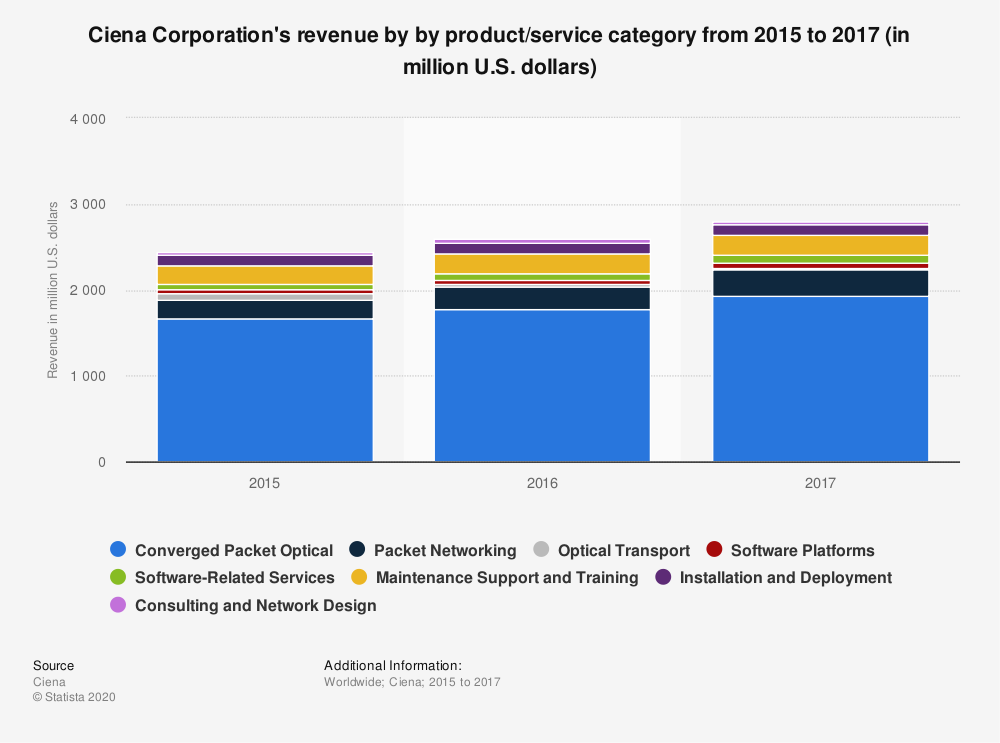 Statistic: Ciena Corporation's revenue by by product/service category from 2015 to 2017 (in million U.S. dollars) | Statista