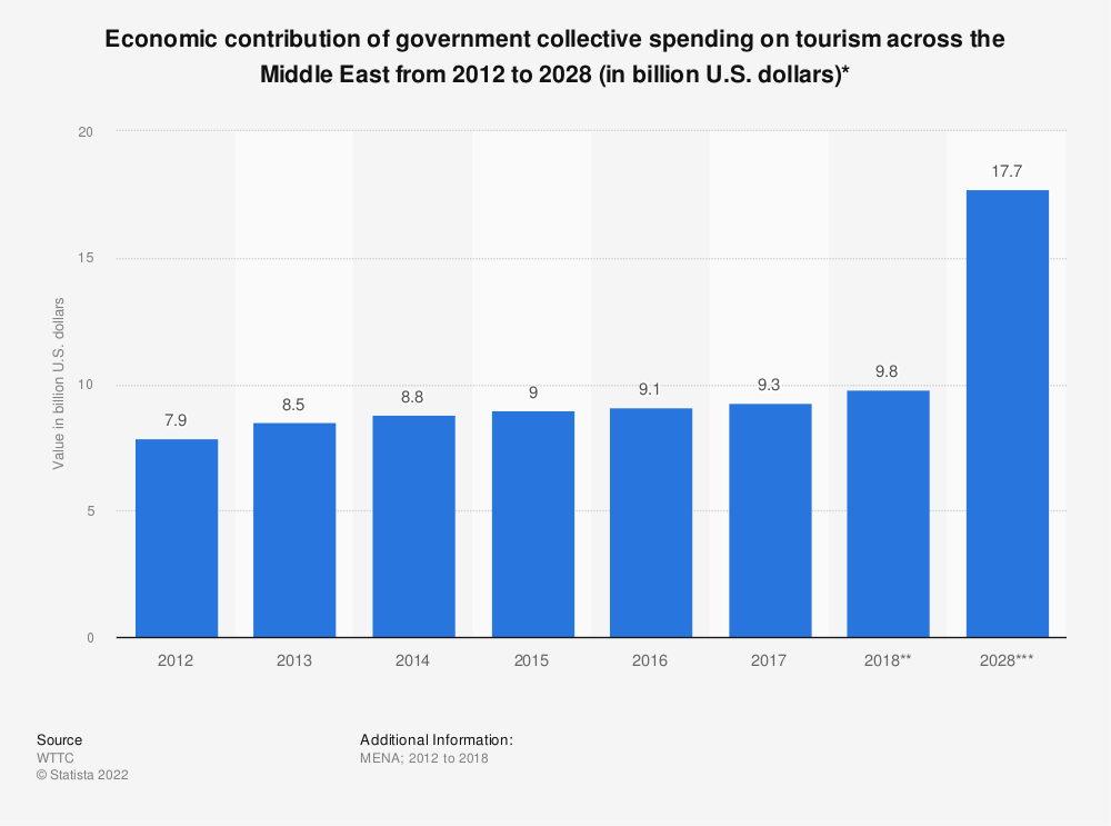 Statistic: Economic contribution of government collective spending on tourism across the Middle East from 2012 to 2028 (in billion U.S. dollars)* | Statista
