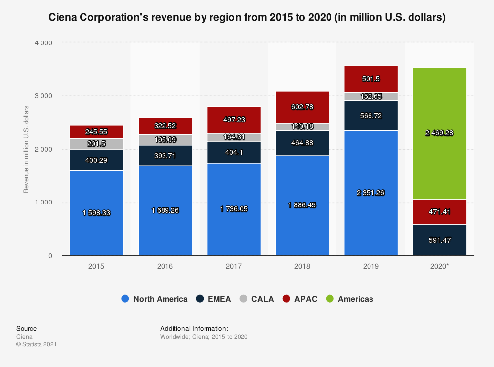 Statistic: Ciena Corporation's revenue by region from 2015 to 2018 (in million U.S. dollars) | Statista