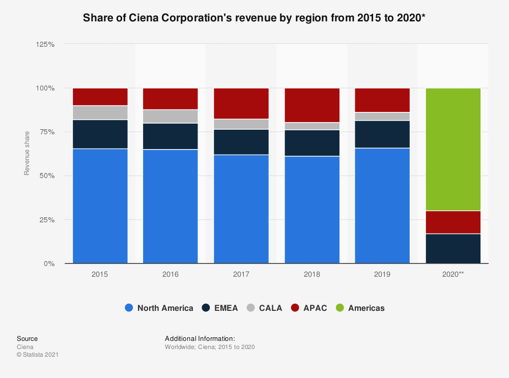 Statistic: Share of Ciena Corporation's revenue by region from 2015 to 2018 | Statista
