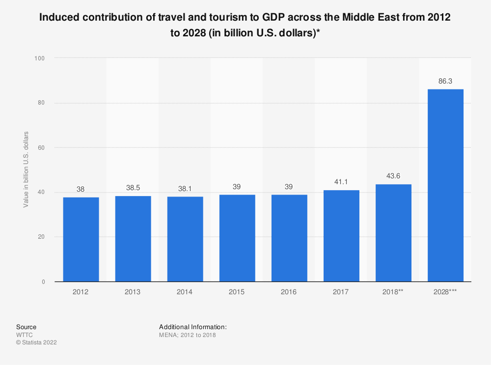 Statistic: Induced contribution of travel and tourism to GDP across the Middle East from 2012 to 2028 (in billion U.S. dollars)* | Statista