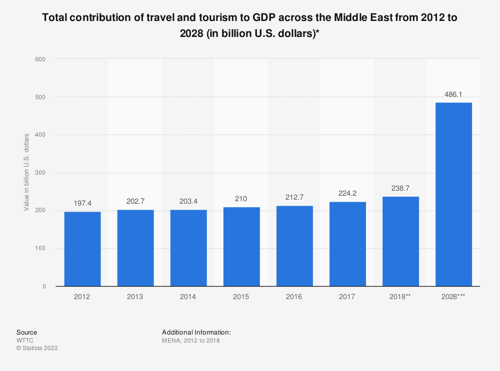 Statistic: Total contribution of travel and tourism to GDP across the Middle East from 2012 to 2028 (in billion U.S. dollars)* | Statista