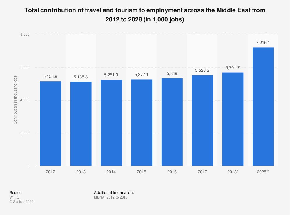 Statistic: Total contribution of travel and tourism to employment across the Middle East from 2012 to 2028 (in 1,000 jobs) | Statista
