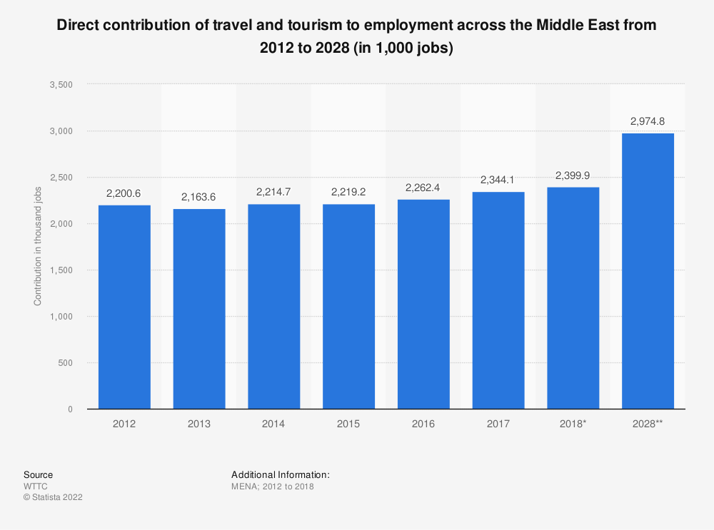 Statistic: Direct contribution of travel and tourism to employment across the Middle East from 2012 to 2028 (in 1,000 jobs) | Statista