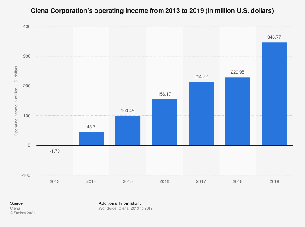 Statistic: Ciena Corporation's operating income from 2013 to 2018 (in million U.S. dollars) | Statista
