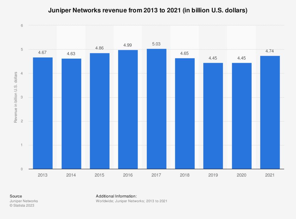 Statistic: Juniper Networks revenue from 2013 to 2018 (in billion U.S. dollars)   Statista