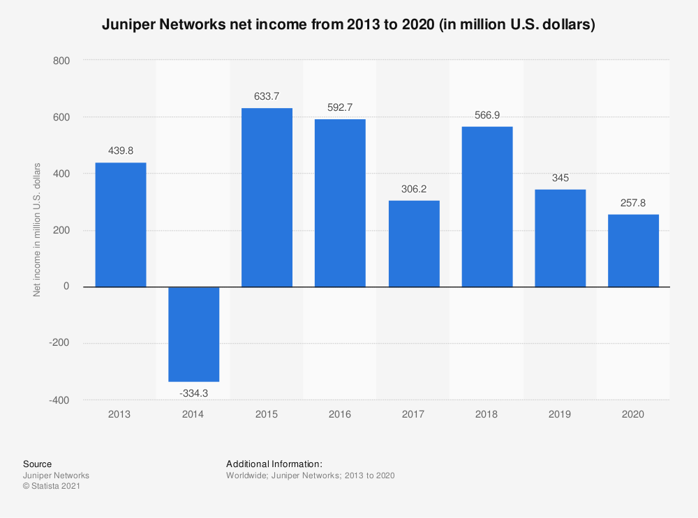 Statistic: Juniper Networks net income from 2013 to 2018 (in million U.S. dollars) | Statista
