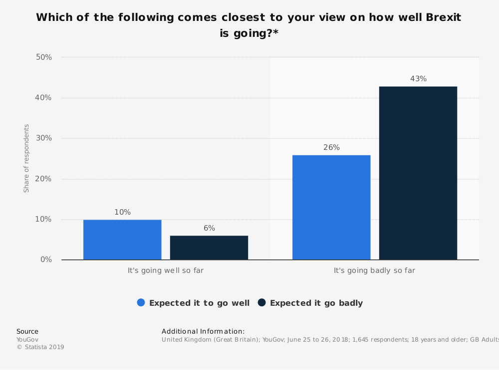 Statistic: Which of the following comes closest to your view on how well Brexit is going?* | Statista