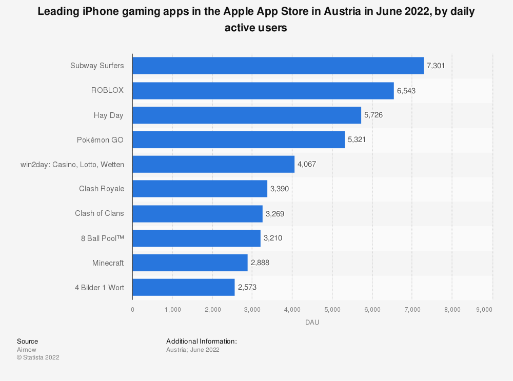Statistic: Leading iPhone gaming apps in the Apple App Store in Austria in April 2021, by daily active users | Statista