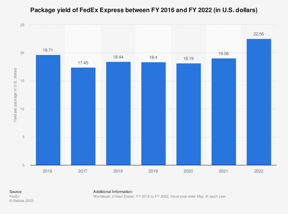 Statistic: Package yield of FedEx Express between FY 2016 and FY 2018 (in U.S. dollars) | Statista