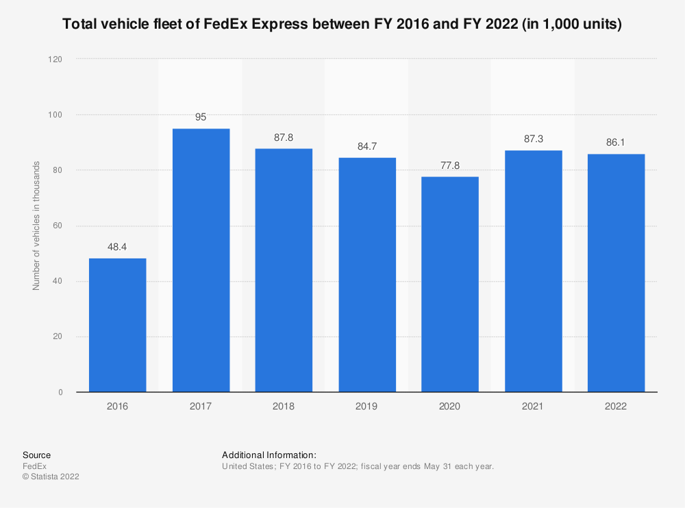 Statistic: Total vehicle fleet of FedEx Express between FY 2016 and FY 2018 (in 1,000 units) | Statista