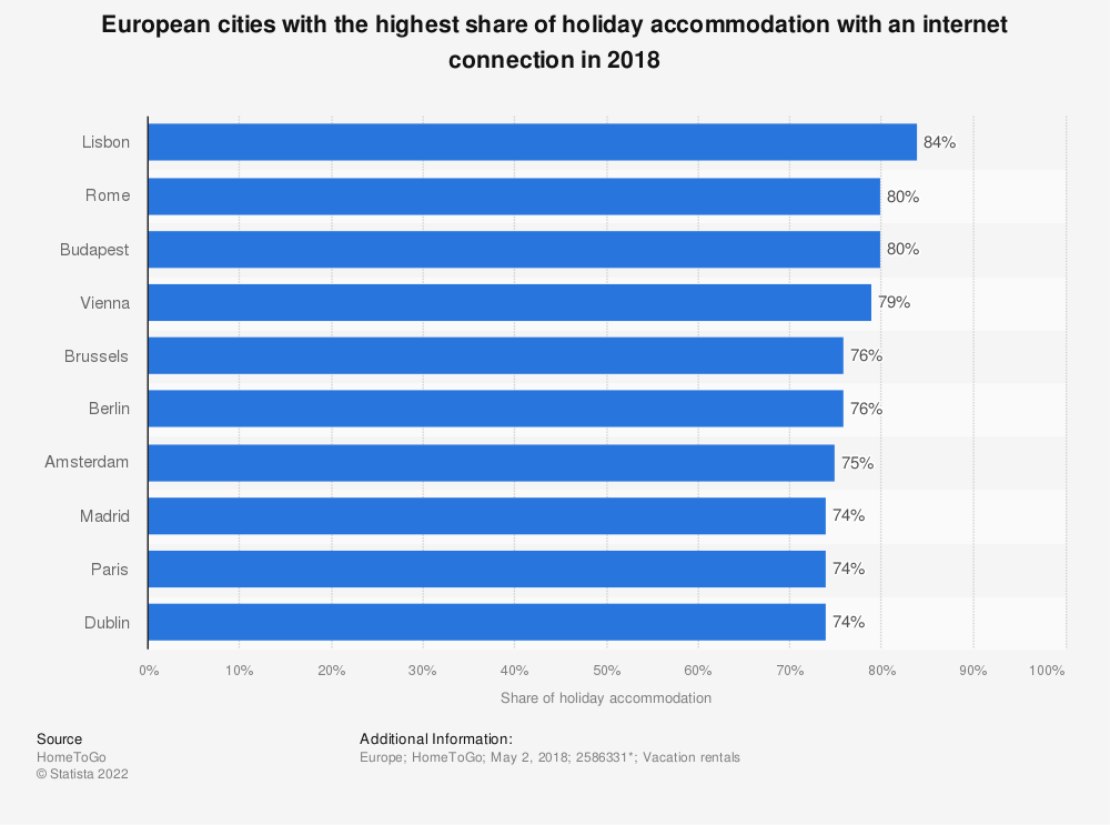 Statistic: European cities with the highest share of holiday accommodation with an internet connection in 2018  | Statista