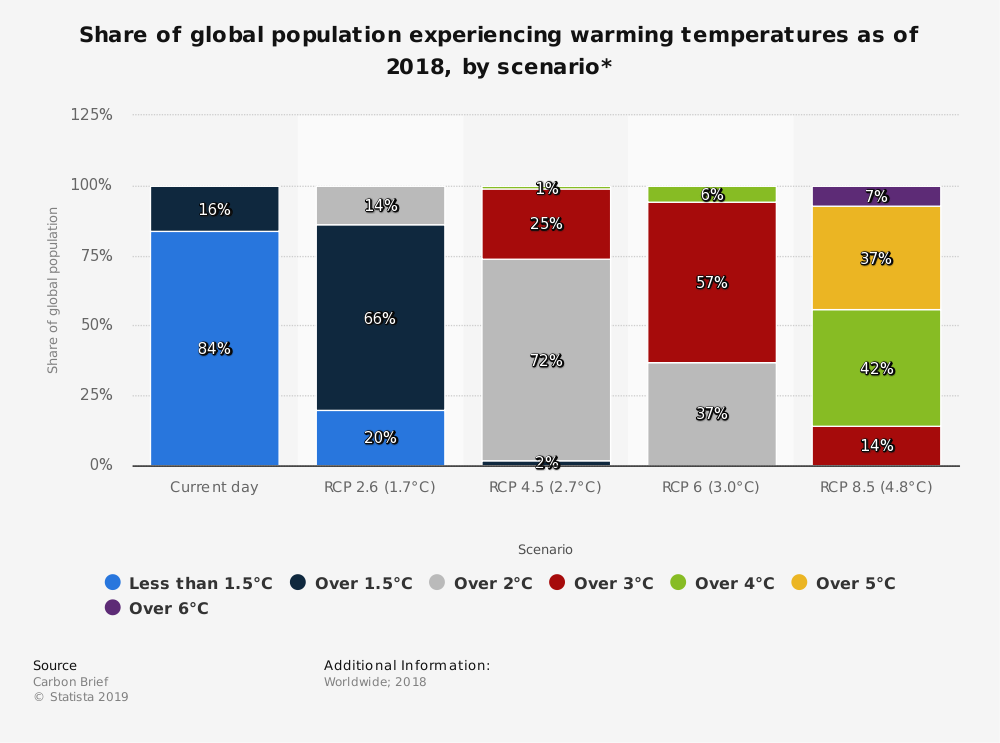 Statistic: Share of global population experiencing warming temperatures as of 2018, by scenario* | Statista