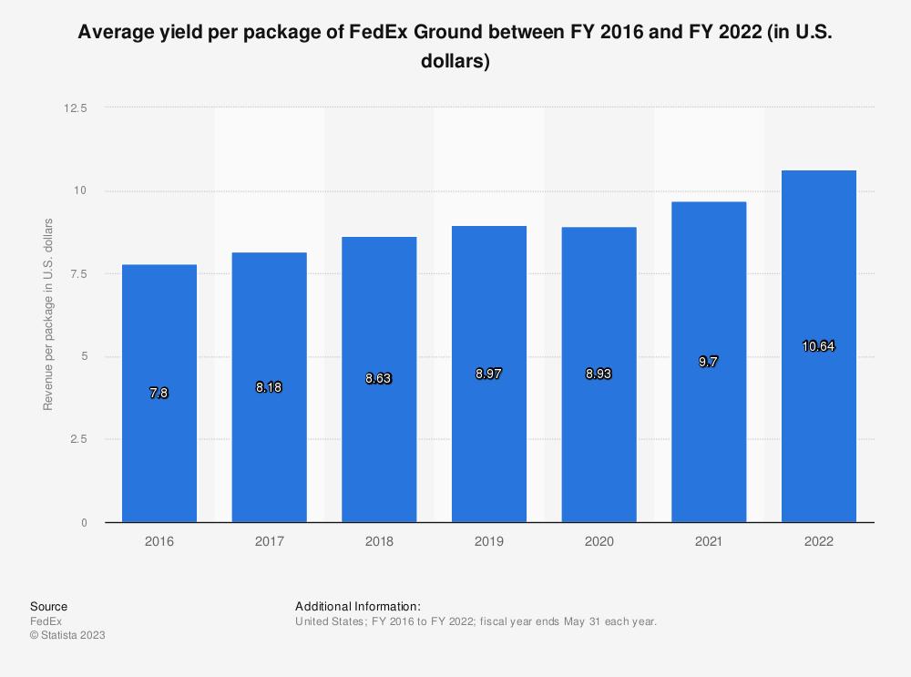 Statistic: Average yield per package of FedEx Ground between FY 2016 and FY 2018 (in U.S. dollars) | Statista