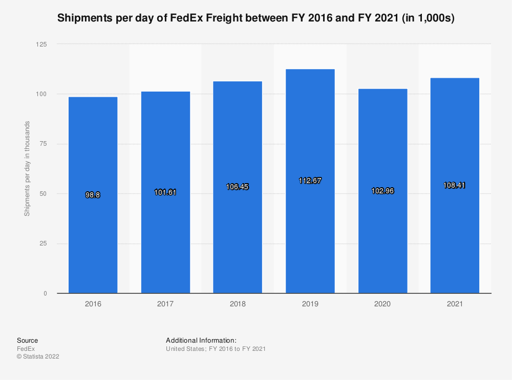 Statistic: Shipments per day of FedEx Freight between FY 2016 and FY 2018 (in 1,000s) | Statista