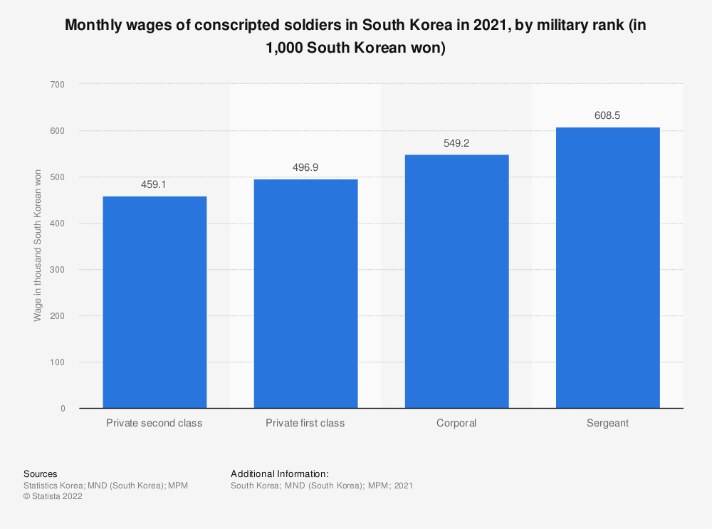 Statistic: Monthly wages of conscripted soldiers in South Korea in 2020, by military rank (in 1,000 South Korean won) | Statista