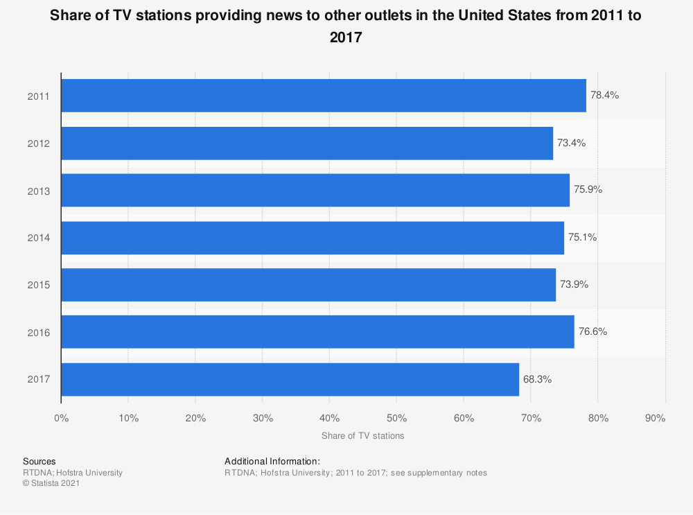 Statistic: Share of TV stations providing news to other outlets in the United States from 2011 to 2017 | Statista