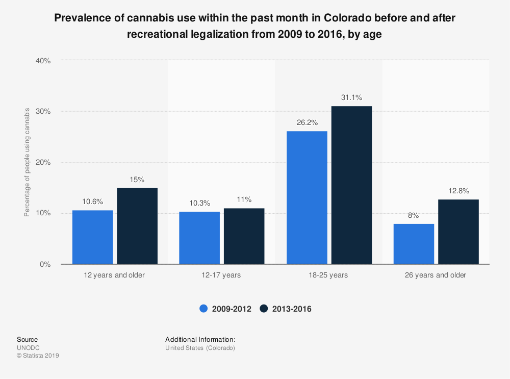 Statistic: Prevalence of cannabis use within the past month in Colorado before and after recreational legalization from 2009 to 2016, by age | Statista