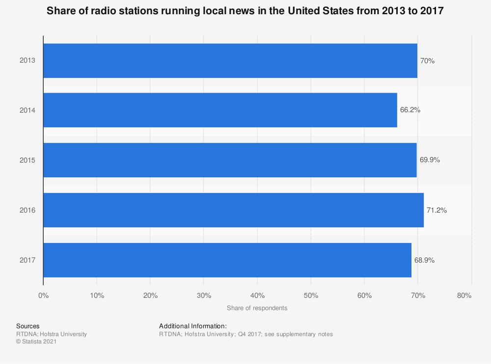 Statistic: Share of radio stations running local news in the United States from 2013 to 2017  | Statista