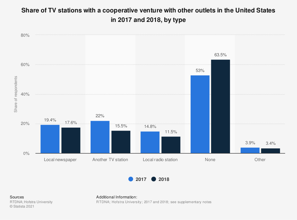 Statistic: Share of TV stations with a cooperative venture with other outlets in the United States in 2017 and 2018, by type  | Statista