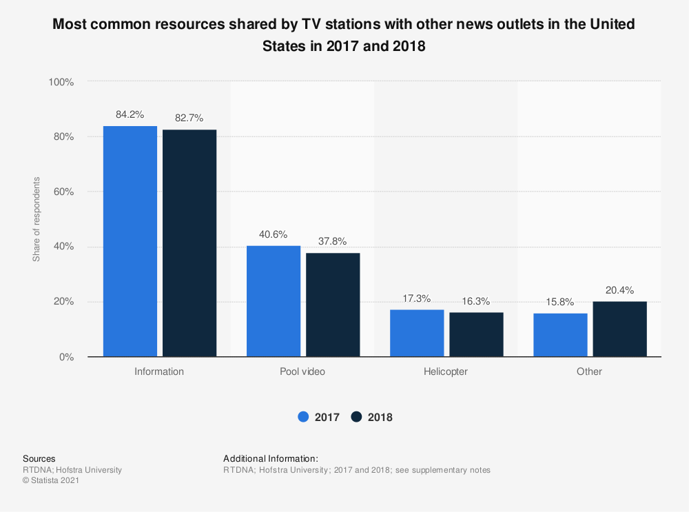 Statistic: Most common resources shared by TV stations with other news outlets in the United States in 2017 and 2018   Statista