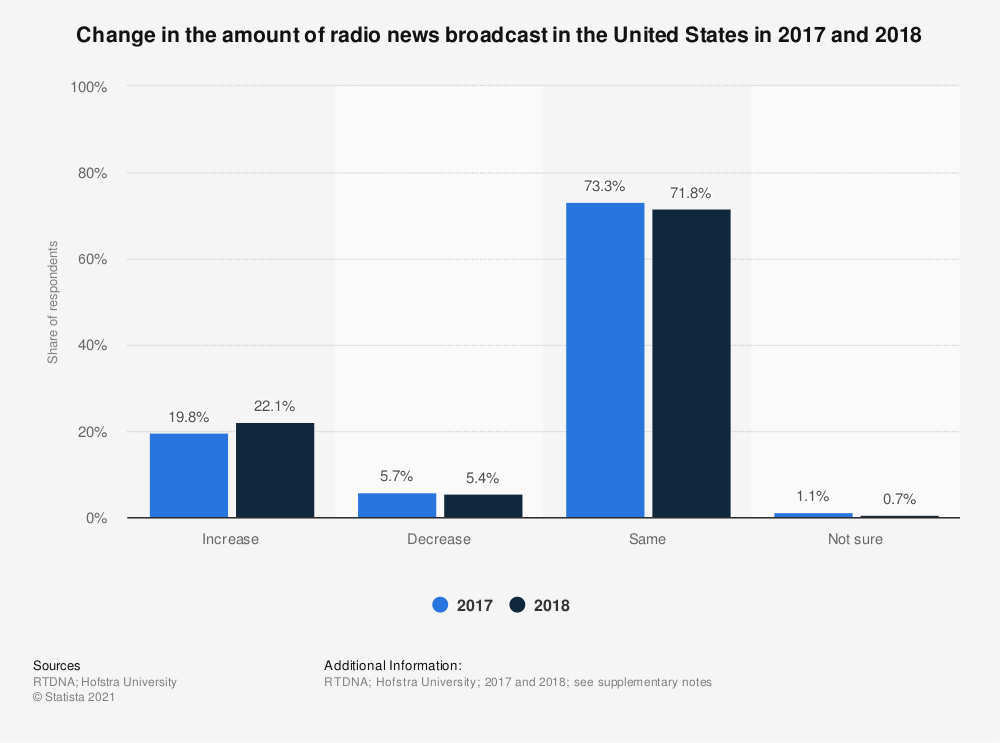 Statistic: Change in the amount of radio news broadcast in the United States in 2017 and 2018 | Statista