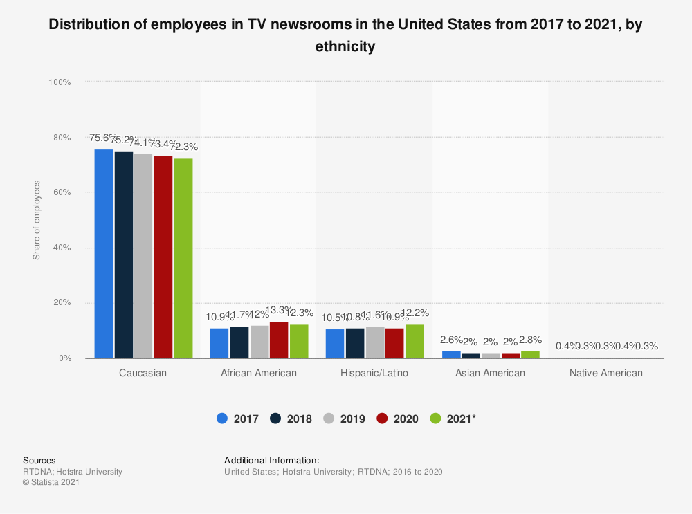 Statistic: Share of employees in TV newsrooms in the United States in 2017, by ethnicity | Statista