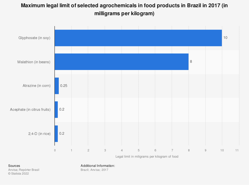 Statistic: Maximum legal limit of selected agrochemicals in food products in Brazil in 2017 (in milligrams per kilogram) | Statista