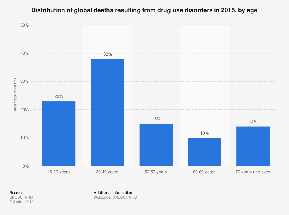 Statistic: Distribution of global deaths resulting from drug use disorders in 2015, by age | Statista