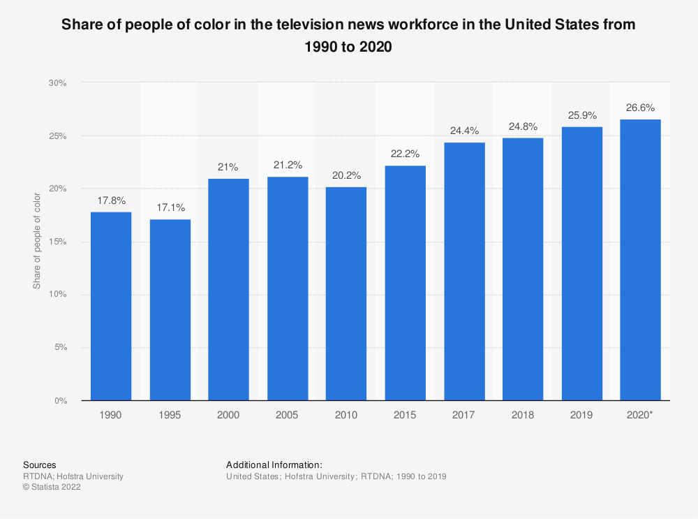 Statistic: Share of people of color on TV in the United States from 1990 to 2015 | Statista