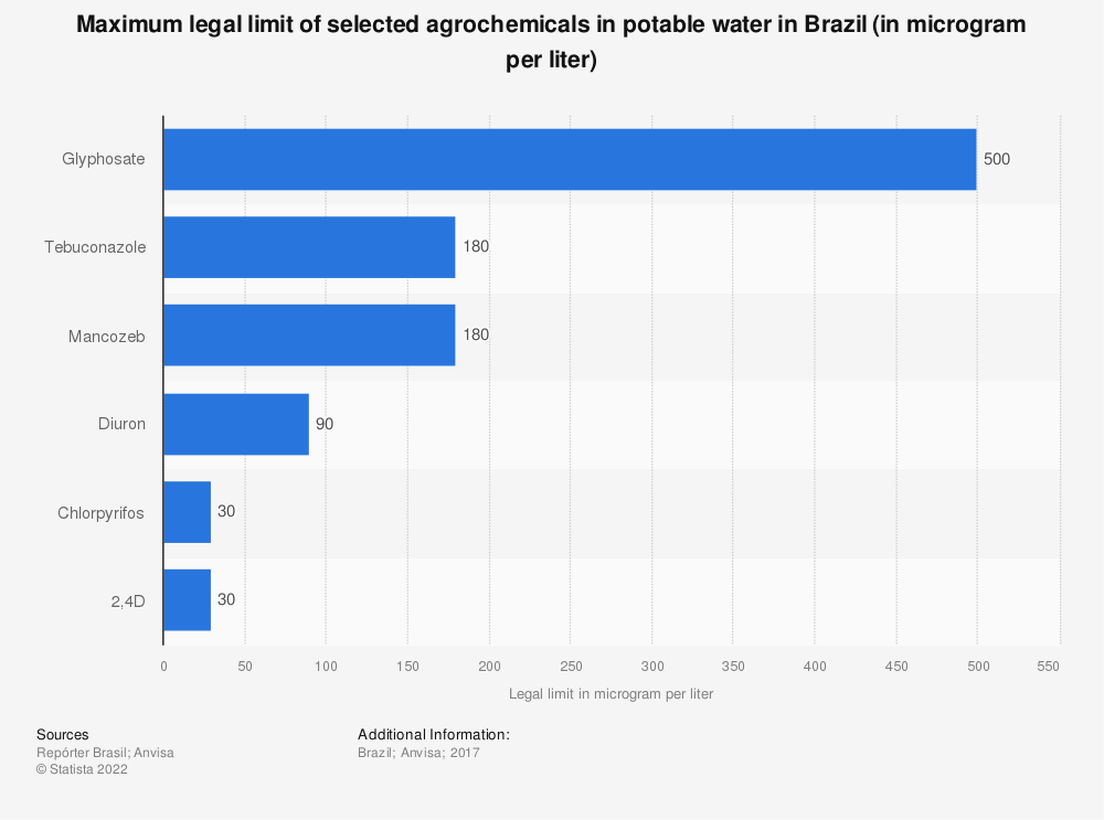 Statistic: Maximum legal limit of selected agrochemicals in potable water in Brazil (in microgram per liter) | Statista