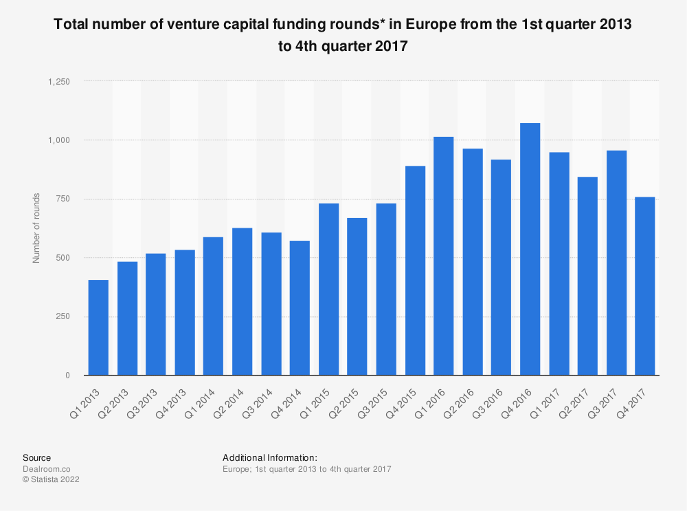 Statistic: Total number of venture capital funding rounds* in Europe from the 1st quarter 2013 to 4th quarter 2017  | Statista