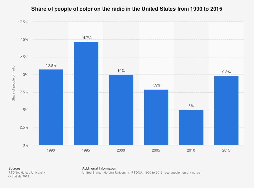 Statistic: Share of people of color on the radio in the United States from 1990 to 2015 | Statista