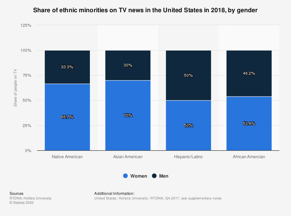 Statistic: Share of ethnic minorities on TV news in the United States in 2018, by gender | Statista
