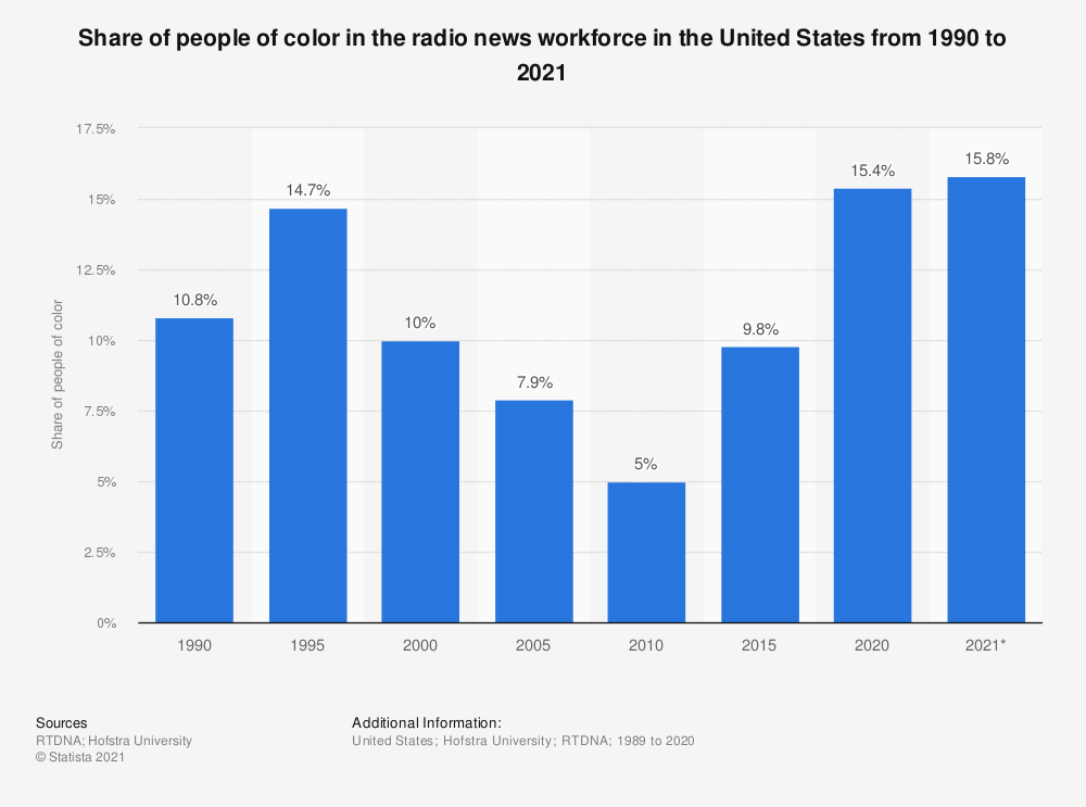 Statistic: Share of people of color in radio news in the United States in 2017, by ethnicity | Statista