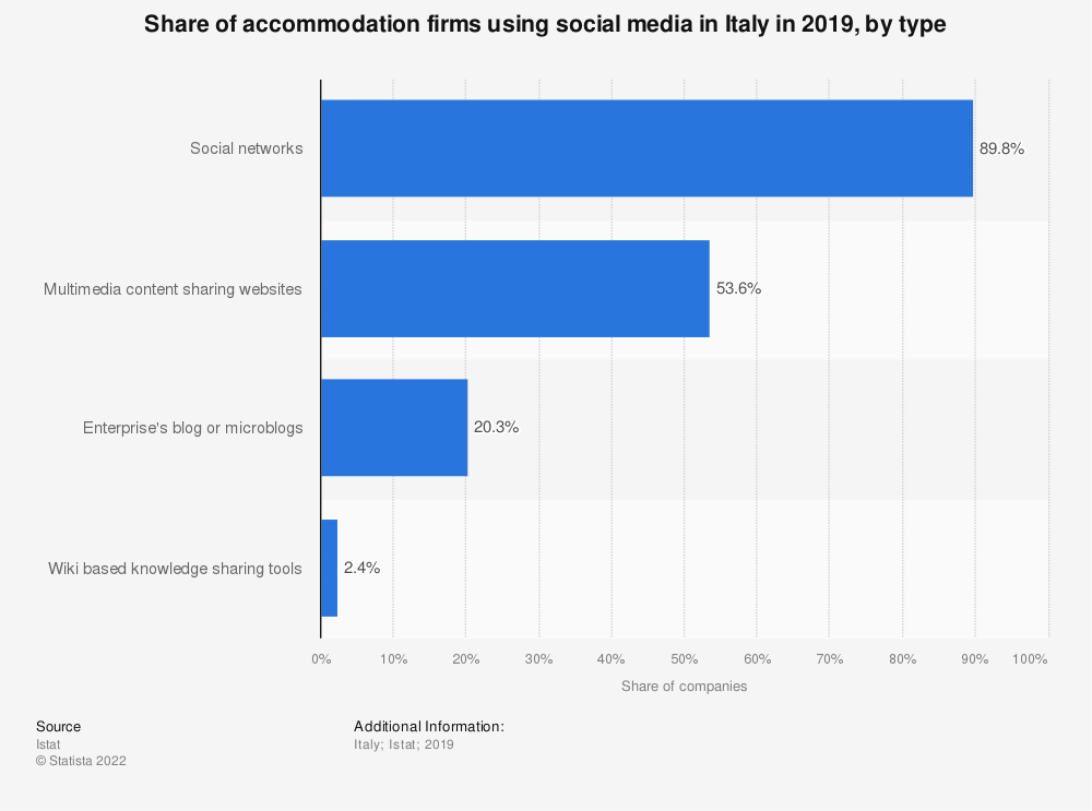 Statistic: Share of accommodation firms using social media in Italy in 2019, by type | Statista