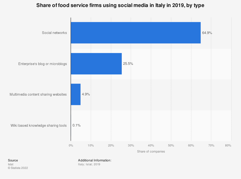 Statistic: Share of food service firms using social media in Italy in 2019, by type | Statista
