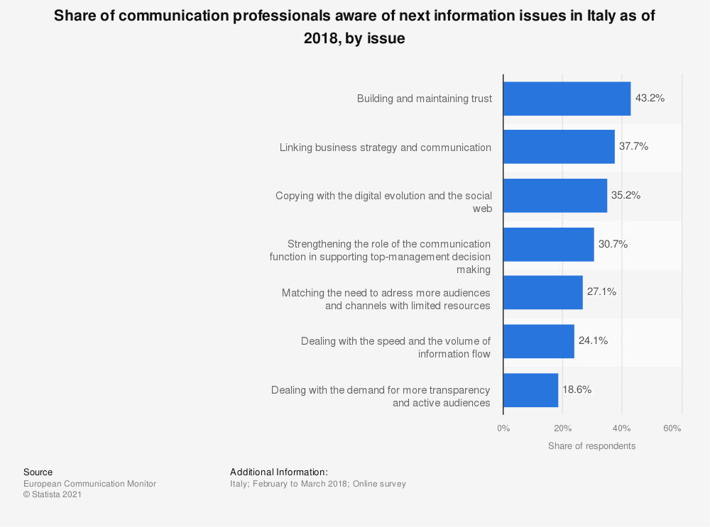 Statistic: Share of communication professionals aware of next information issues in Italy as of 2018, by issue | Statista